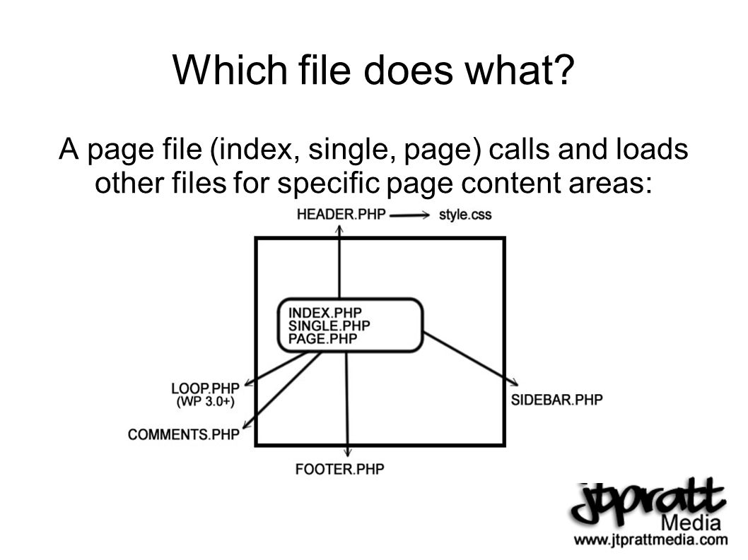 Which file does what.