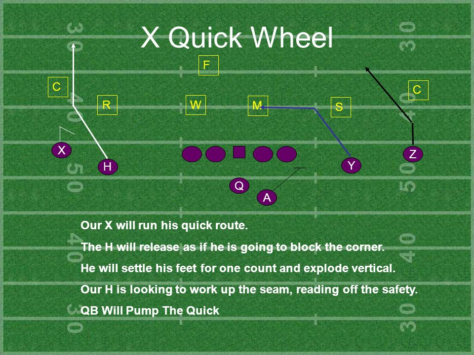 X Quick Wheel Y Z H X Q A C R S C F Our X will run his quick route. The H will release as if he is going to block the corner. He will settle his feet