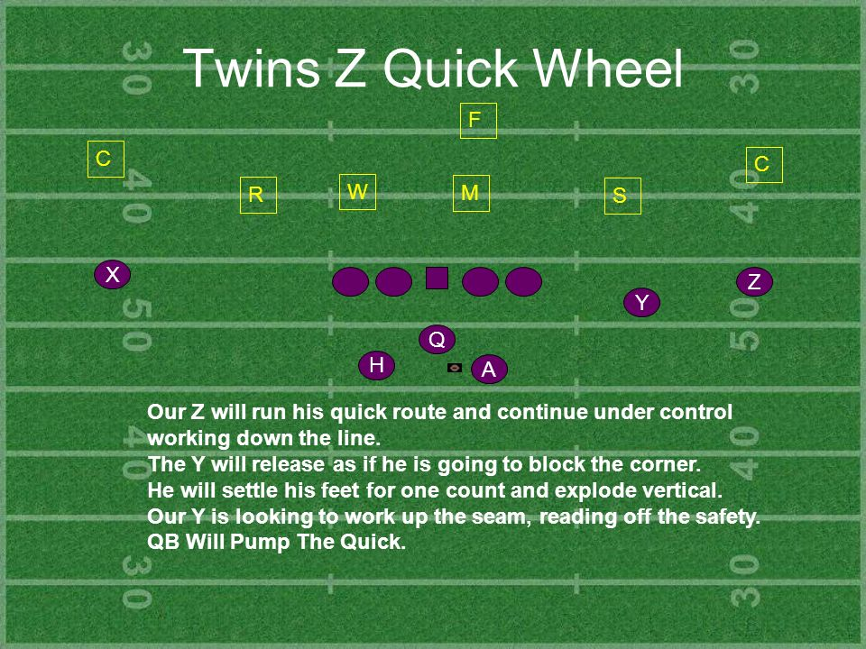 Twins Z Quick Wheel Y Z H X Q A C R S C F Our Z will run his quick route and continue under control working down the line. The Y will release as if he