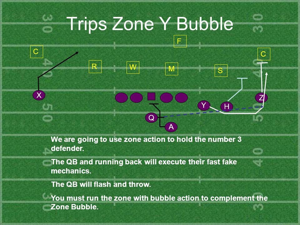 Trips Zone Y Bubble Y Z H X Q A C R S C F We are going to use zone action to hold the number 3 defender. The QB and running back will execute their fa