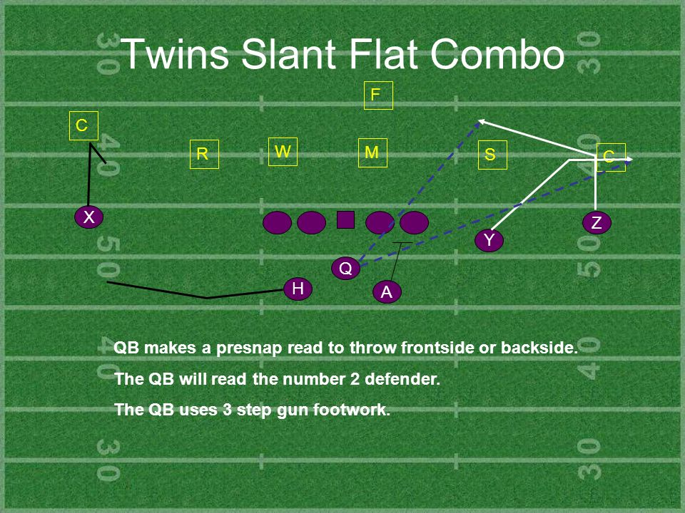 Twins Slant Flat Combo Y Z H X Q A C R S C F QB makes a presnap read to throw frontside or backside. The QB will read the number 2 defender. The QB us