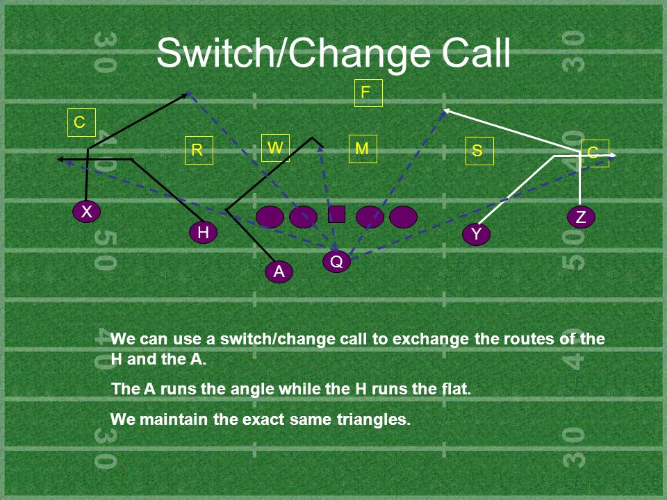 Switch/Change Call Y Z H X Q A C R S C F We can use a switch/change call to exchange the routes of the H and the A. The A runs the angle while the H r