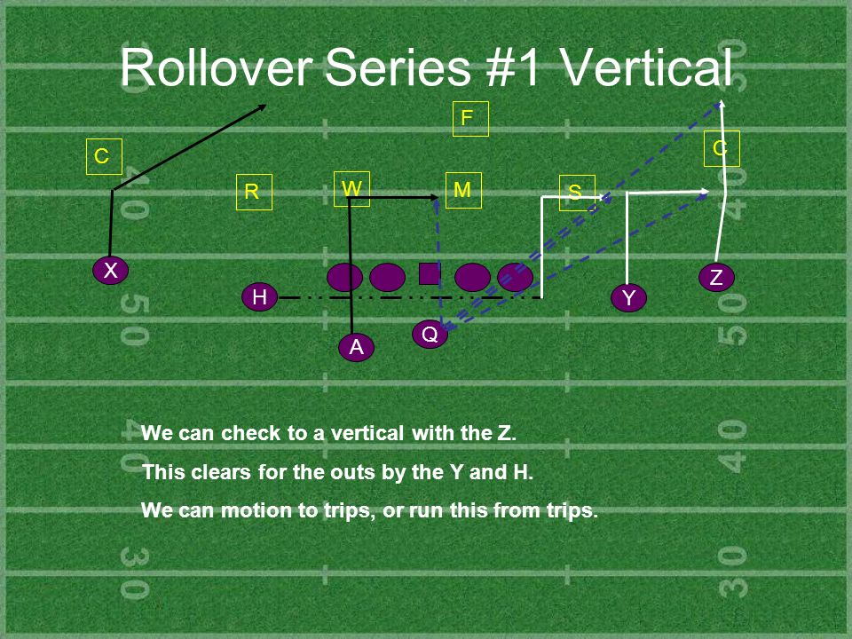 Rollover Series #1 Vertical Y Z H X Q A C R S C F We can check to a vertical with the Z. This clears for the outs by the Y and H. We can motion to tri