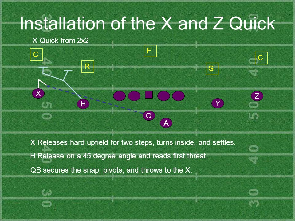 Installation of the X and Z Quick Y Z H X Q A X Quick from 2x2 C R S C F X Releases hard upfield for two steps, turns inside, and settles. H Release o