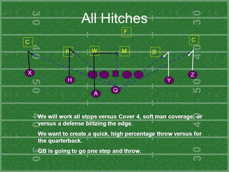 All Hitches Y Z H X Q A C R S C F We will work all stops versus Cover 4, soft man coverage, or versus a defense blitzing the edge. We want to create a