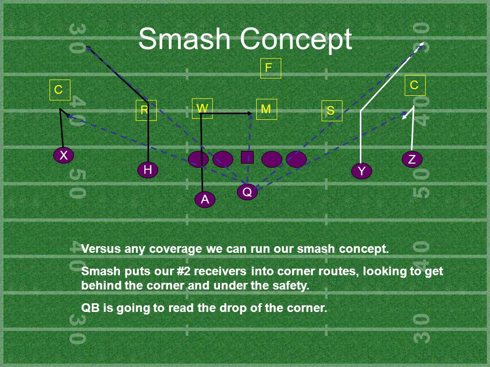 Smash Concept Y Z H X Q A C R S C F Versus any coverage we can run our smash concept. Smash puts our #2 receivers into corner routes, looking to get b