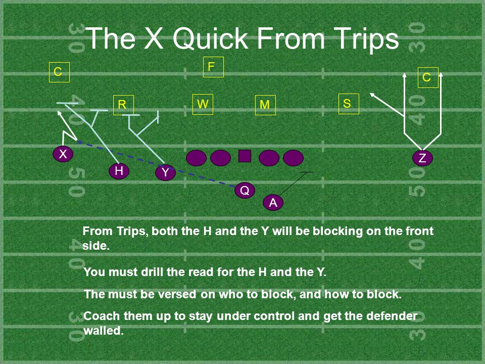 Slant/Flat from 2x2 Set Y Z H X Q A C R S C F When we run the slant/flat from our 2x2 set, the backside #2 runs a sneak route, trying to find the hole between the backers.