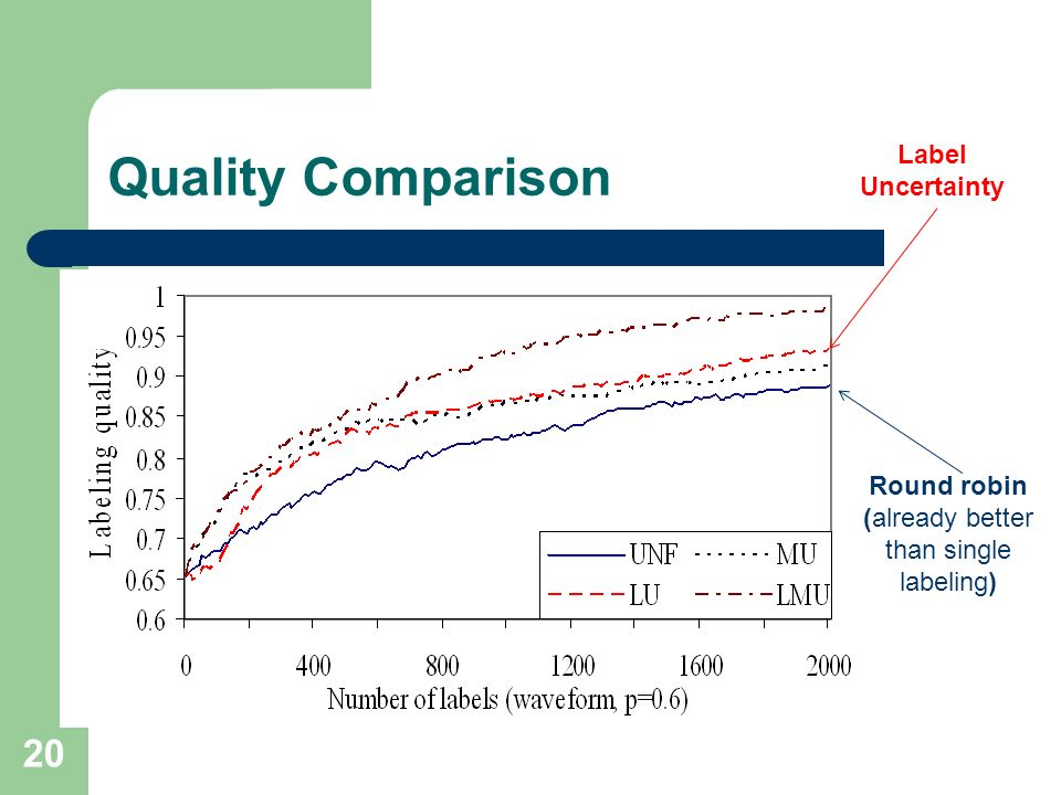 Quality Comparison 20 Label Uncertainty Round robin (already better than single labeling)