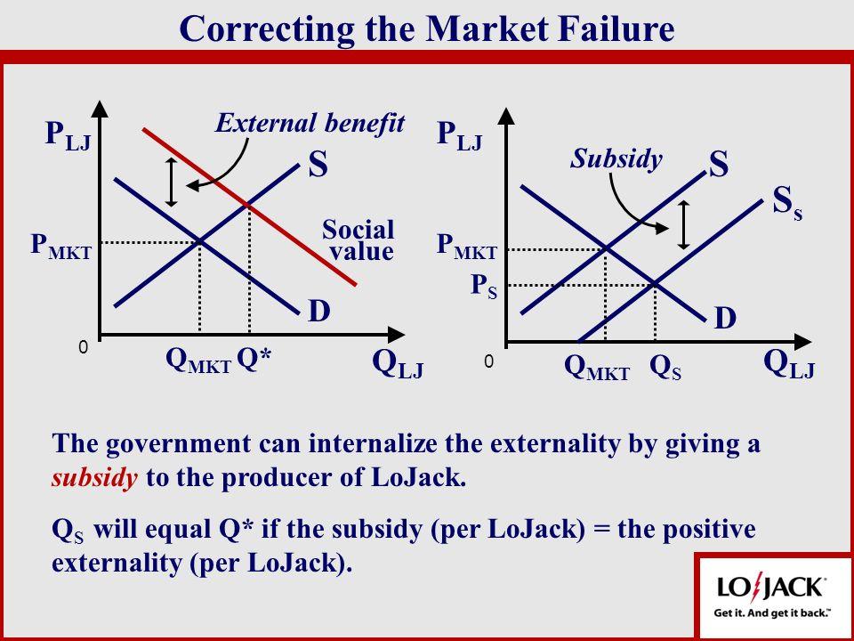 Correcting the Market Failure S D Q LJ P LJ 0 Social P MKT External benefit value S D Q LJ Subsidy S s P LJ P MKT PSPS 0 Q MKT Q* Q MKT QSQS The gover