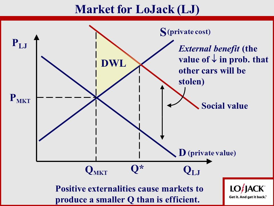S D Q LJ P LJ (private cost) Market for LoJack (LJ) Social value P MKT External benefit (the value of in prob. that other cars will be stolen) Q MKT Q