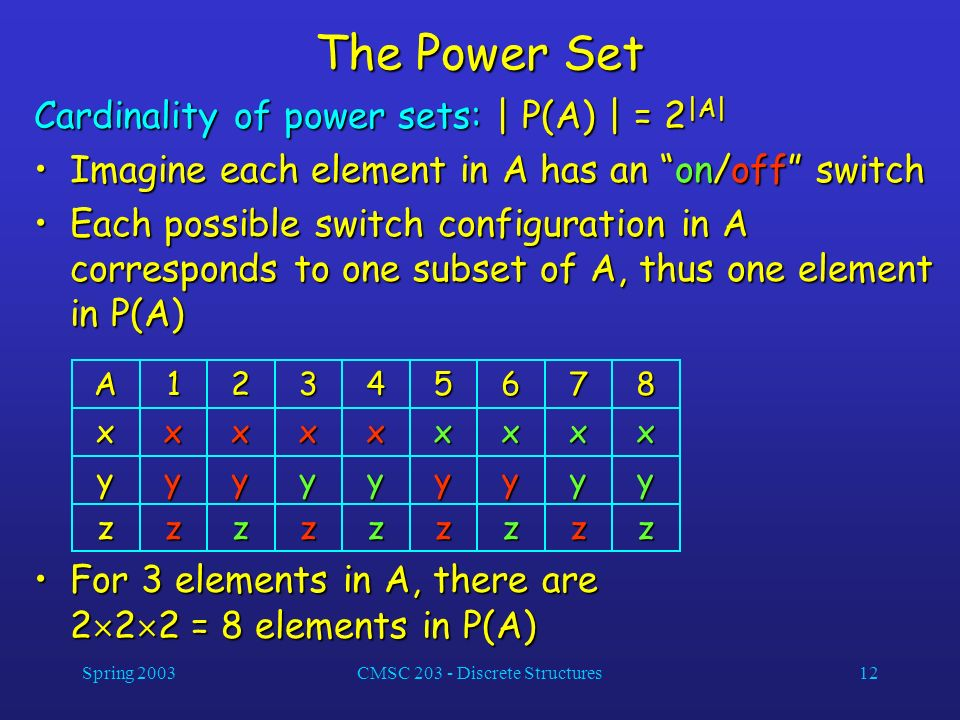 Spring 2003CMSC 203 - Discrete Structures12 The Power Set Cardinality of power sets: | P(A) | = 2 |A| Imagine each element in A has an on/off switchIm