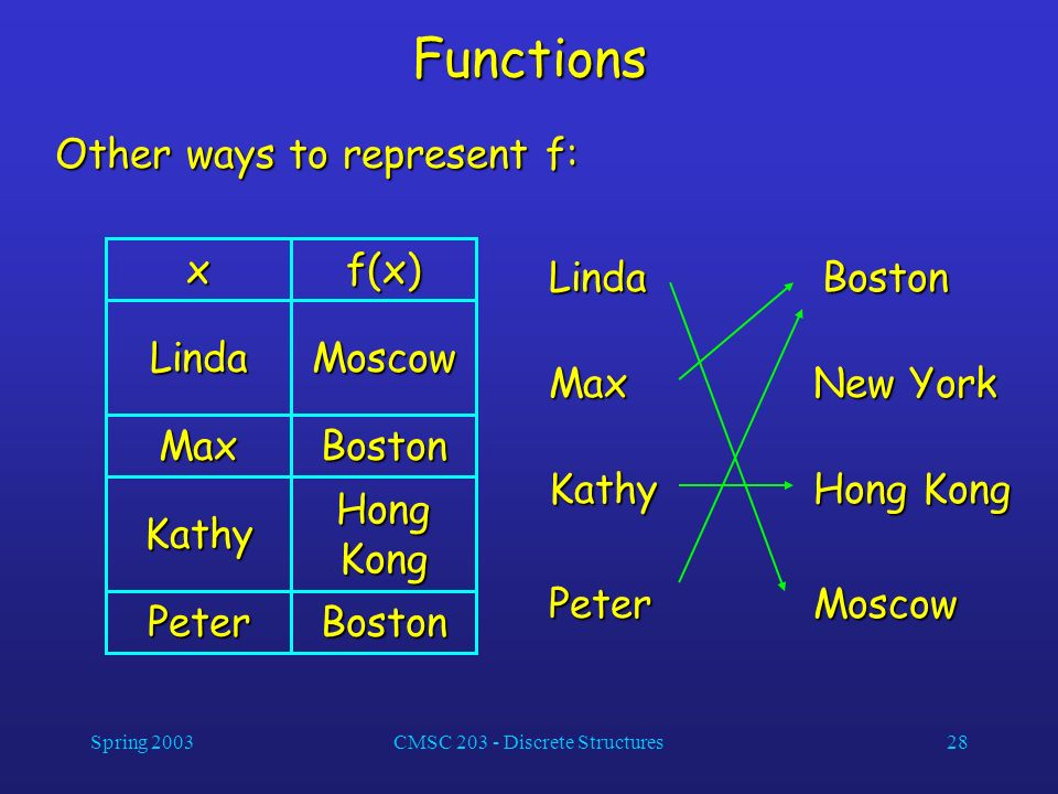 Spring 2003CMSC 203 - Discrete Structures28 Functions Other ways to represent f: BostonPeter Hong Kong Kathy BostonMax MoscowLindaf(x)x LindaMax Kathy