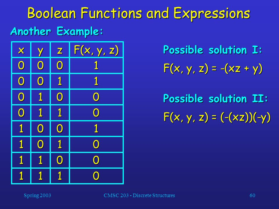 Spring 2003CMSC 203 - Discrete Structures60 Boolean Functions and Expressions Another Example: Possible solution I: F(x, y, z) = -(xz + y) 0 0 1 1 F(x