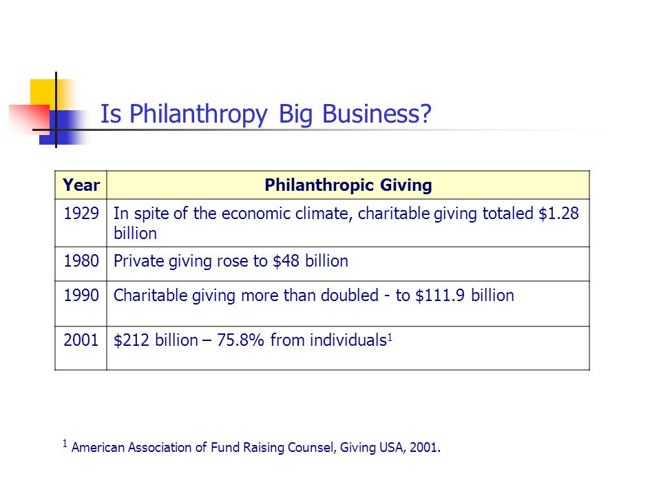 YearPhilanthropic Giving 1929In spite of the economic climate, charitable giving totaled $1.28 billion 1980Private giving rose to $48 billion 1990Char