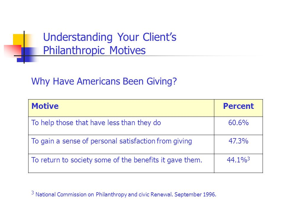 Why Have Americans Been Giving? MotivePercent To help those that have less than they do60.6% To gain a sense of personal satisfaction from giving47.3%