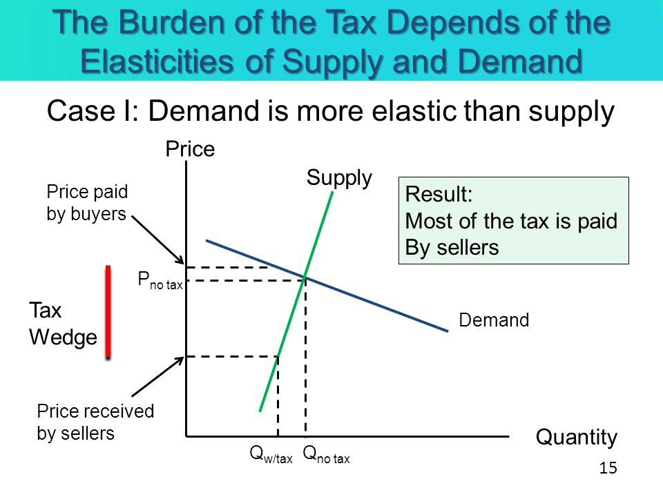 The Burden of the Tax Depends of the Elasticities of Supply and Demand Case I: Demand is more elastic than supply Price Quantity Supply Demand Tax Wed