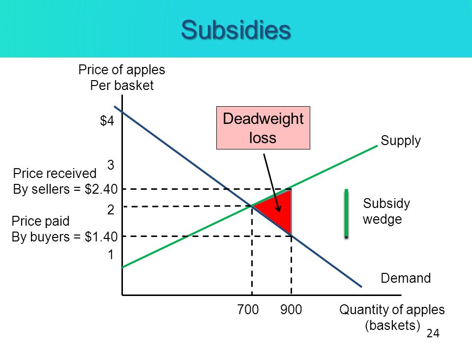 Subsidies Price of apples Per basket Quantity of apples (baskets) Demand Supply 3 $4 2 1 700900 Price received By sellers = $2.40 Price paid By buyers