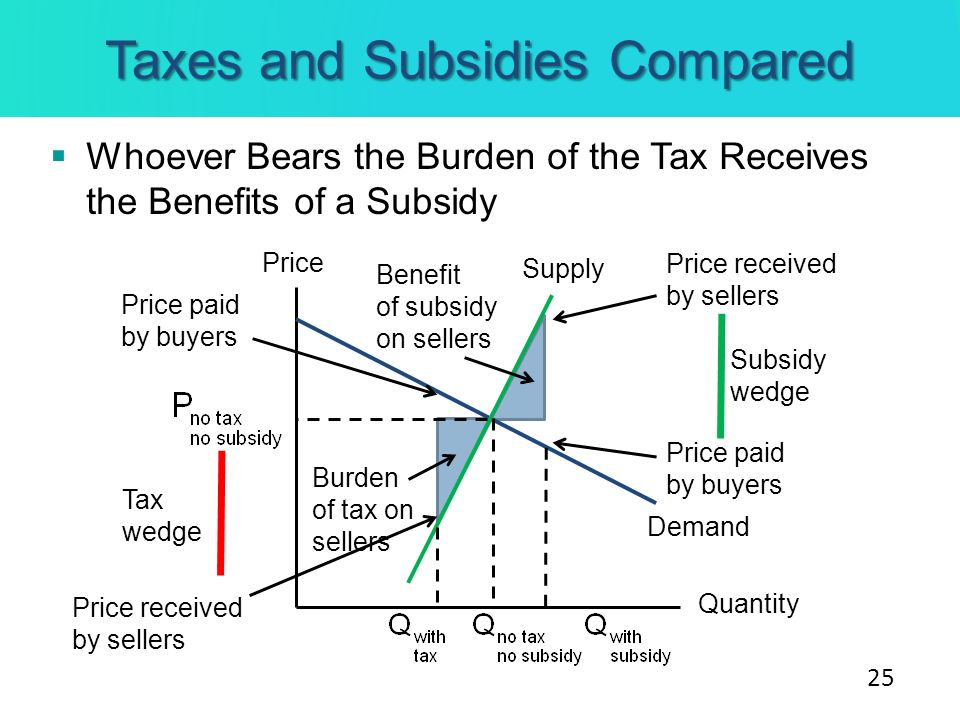 Taxes and Subsidies Compared Whoever Bears the Burden of the Tax Receives the Benefits of a Subsidy Price Quantity Supply Demand Subsidy wedge Tax wed