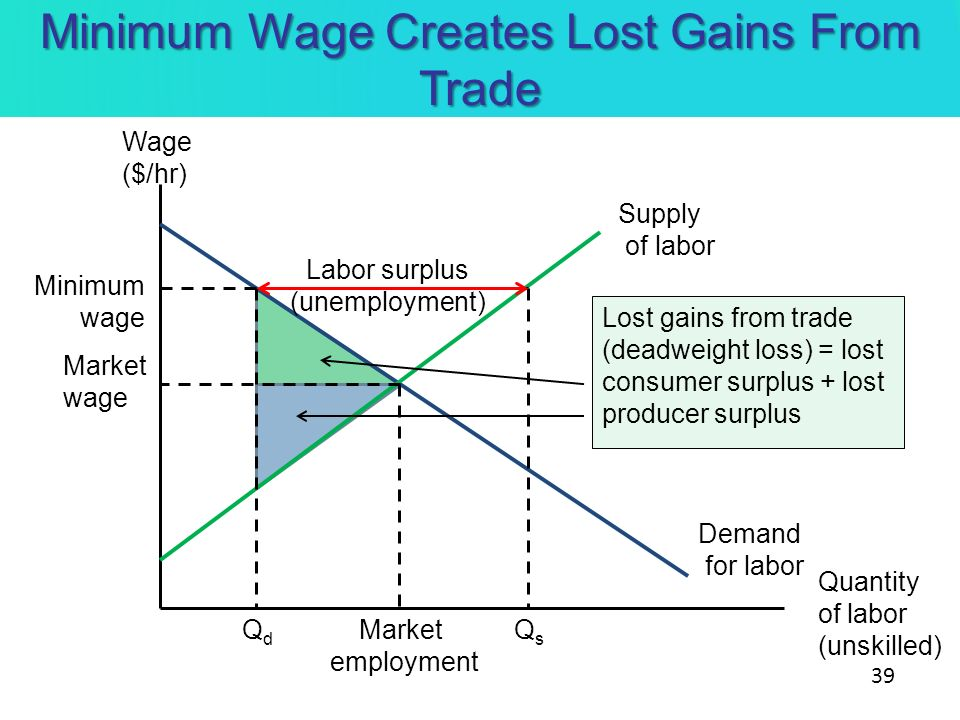 Minimum Wage Creates Lost Gains From Trade Demand for labor Supply of labor Market wage Wage ($/hr) Quantity of labor (unskilled) Market employment Mi