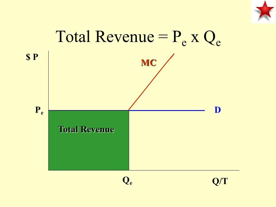 Price Taker Firm $ P Q/T PePe D = MR MC QeQe Profit Maximizing Rate of output Price = Marginal Revenue