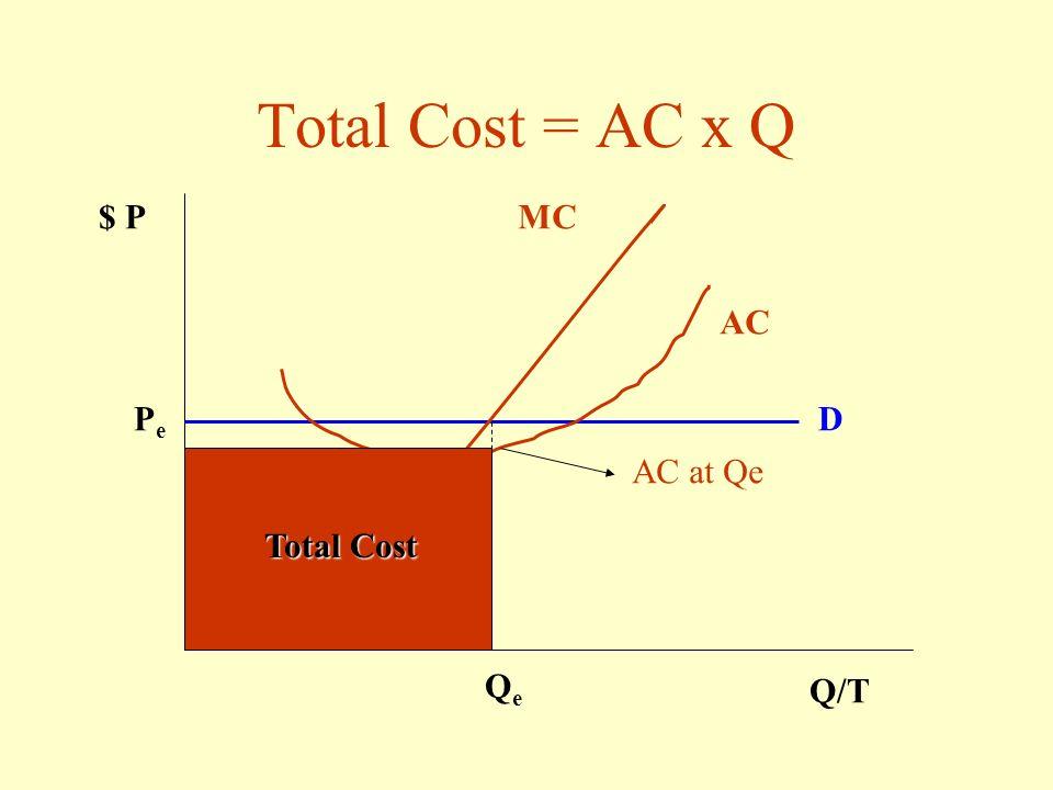 Total Revenue = P e x Q e $ P Q/T PePe D MC QeQe Total Revenue
