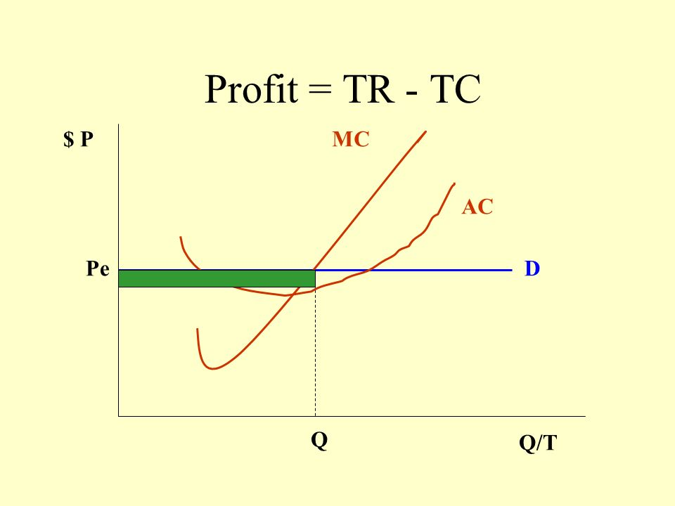 $ P Q/T PePe D MC QeQe AC Total Cost = AC x Q AC at Qe Total Cost Total Cost