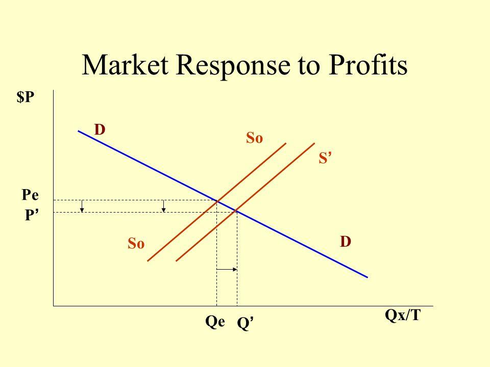 $ P Q/T PePe D = MR MC QeQe AC Profits occur if (P=MC) > AC