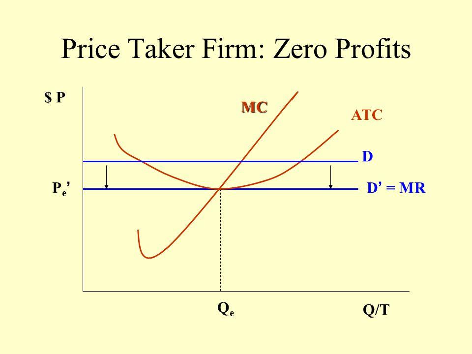 Market Response to Profits $P Qx/T Pe Qe D D So S P Q