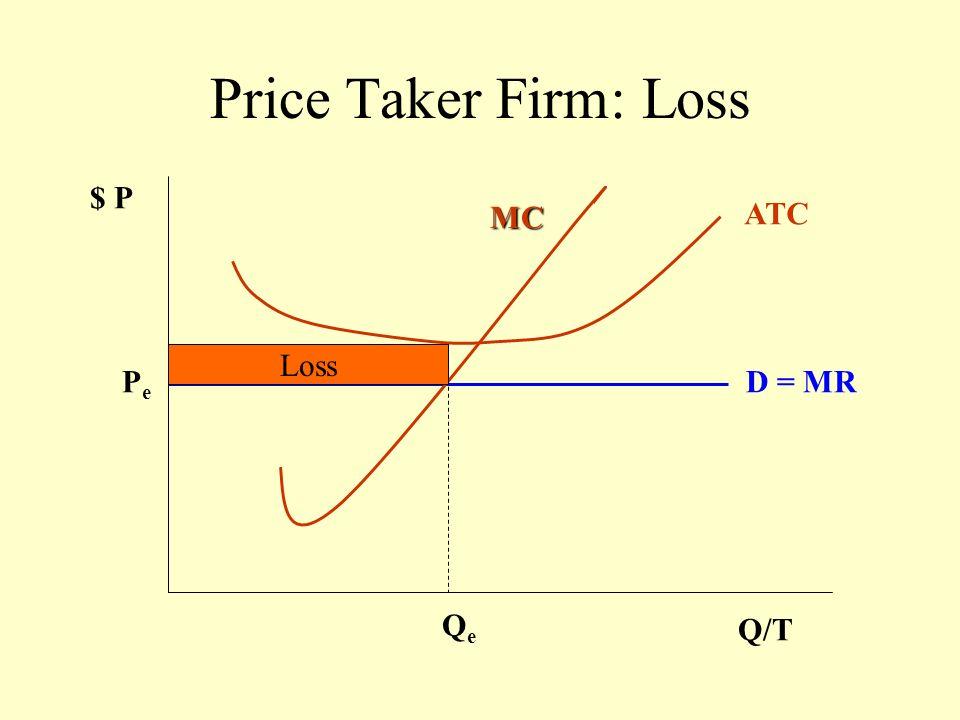 Price Taker Firm: Zero Profits $ P Q/T P e D = MR MC QeQe ATC D