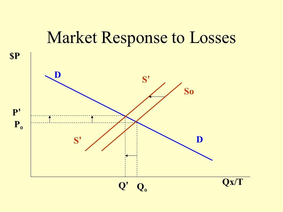 Price Taker Firm: Loss $ P Q/T PePe D = MR MC QeQe ATC Loss