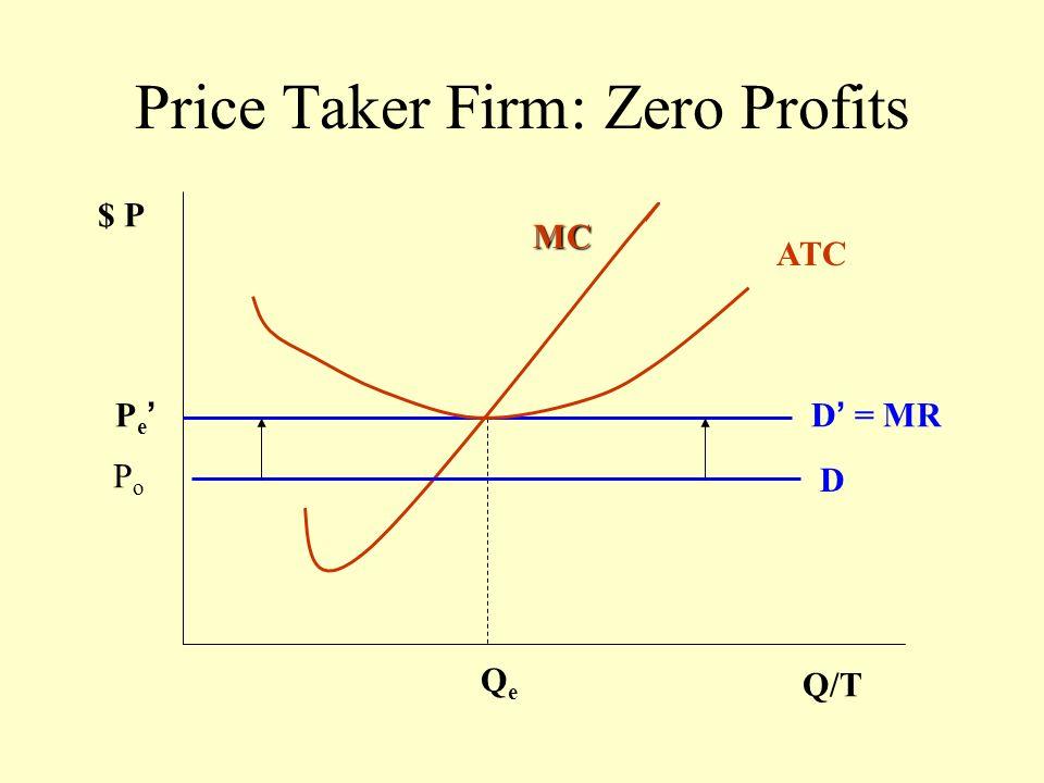 Market Response to Losses $P Qx/T P Q D D S S So PoPo QoQo
