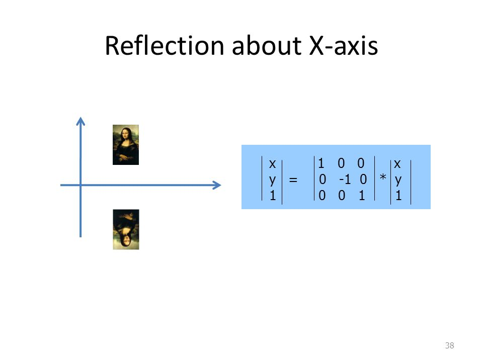 38 Reflection about X-axis x 1 0 0 x y = 0 -1 0 * y 1 0 0 1 1