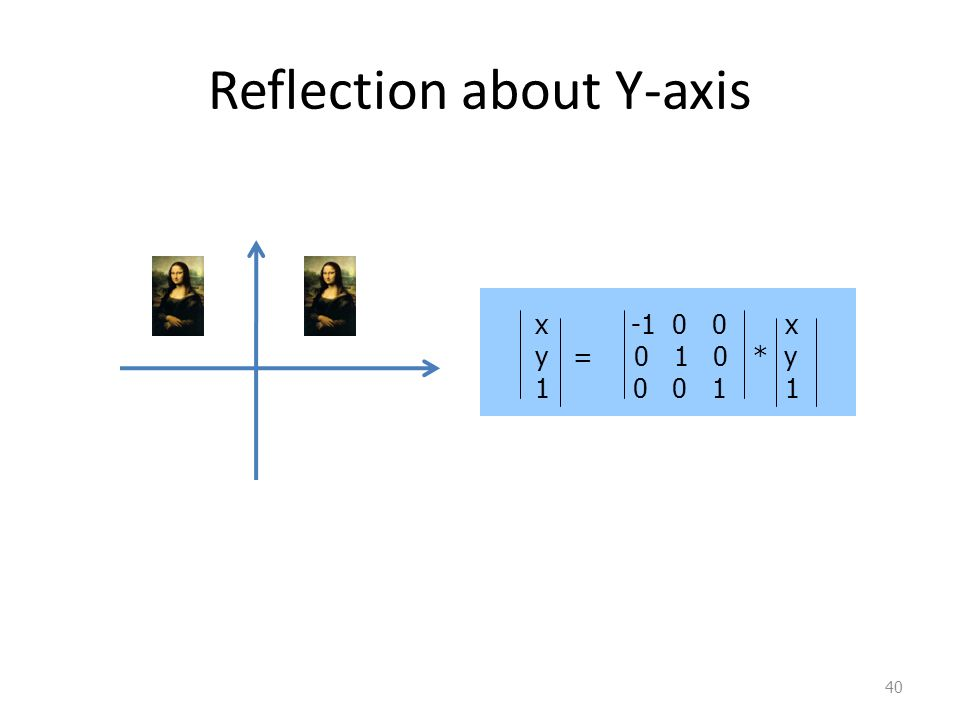 40 Reflection about Y-axis x -1 0 0 x y = 0 1 0 * y 1 0 0 1 1