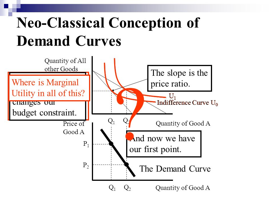 U1U1 Indifference Curve U 0 The Neo-Classicals are comparing two levels of Total Utility. Neo-Classical Conception of Demand Curves Price of Good A Qu