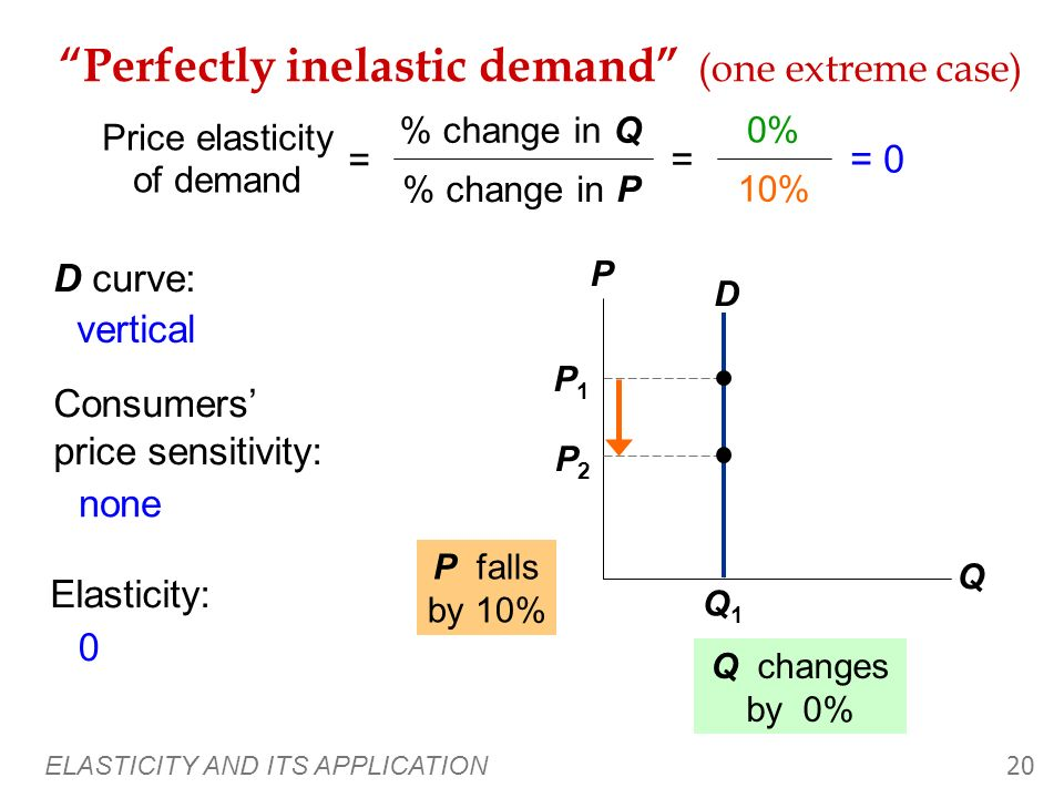 ELASTICITY AND ITS APPLICATION 19 The Variety of Demand Curves The price elasticity of demand is closely related to the slope of the demand curve. Rul