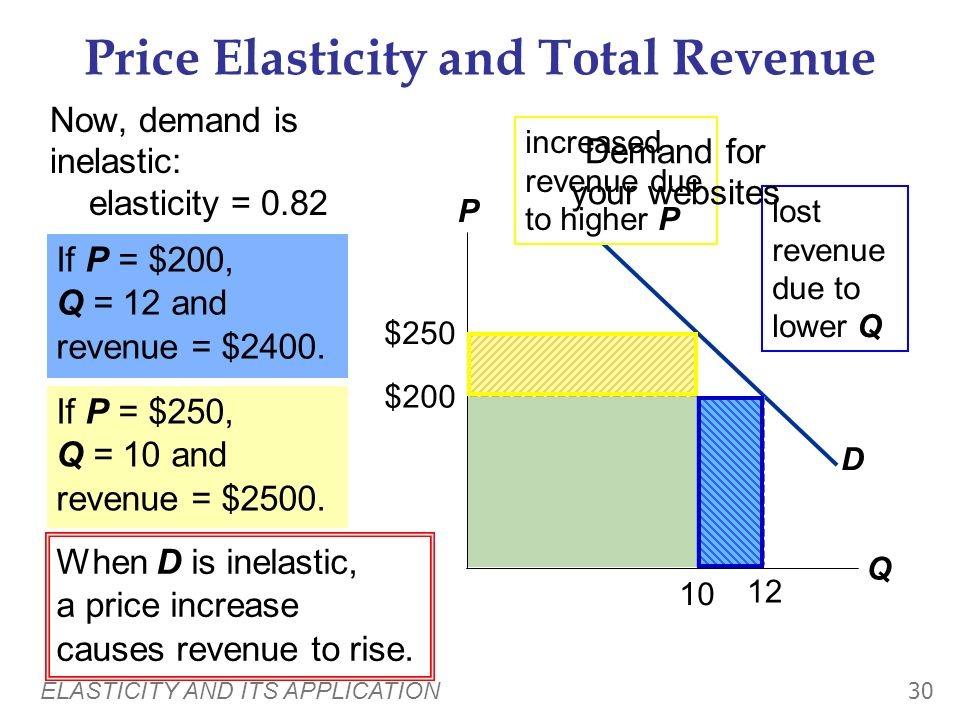 ELASTICITY AND ITS APPLICATION 29 Price Elasticity and Total Revenue If demand is inelastic, then price elast. of demand < 1 % change in Q < % change