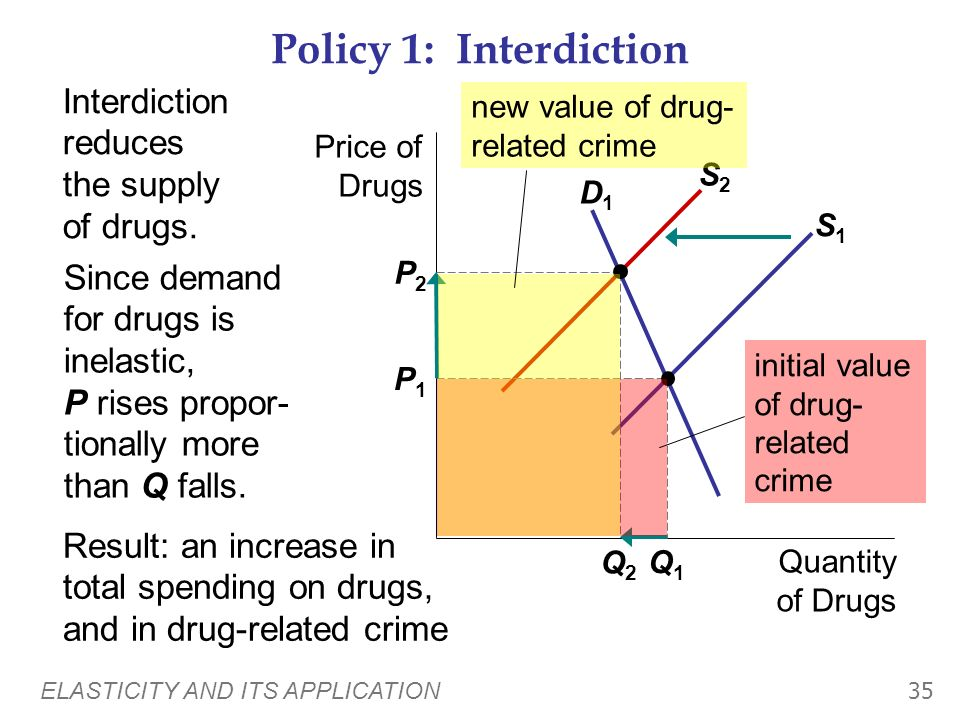 ELASTICITY AND ITS APPLICATION 34 APPLICATION: Does Drug Interdiction Increase or Decrease Drug-Related Crime? One side effect of illegal drug use is