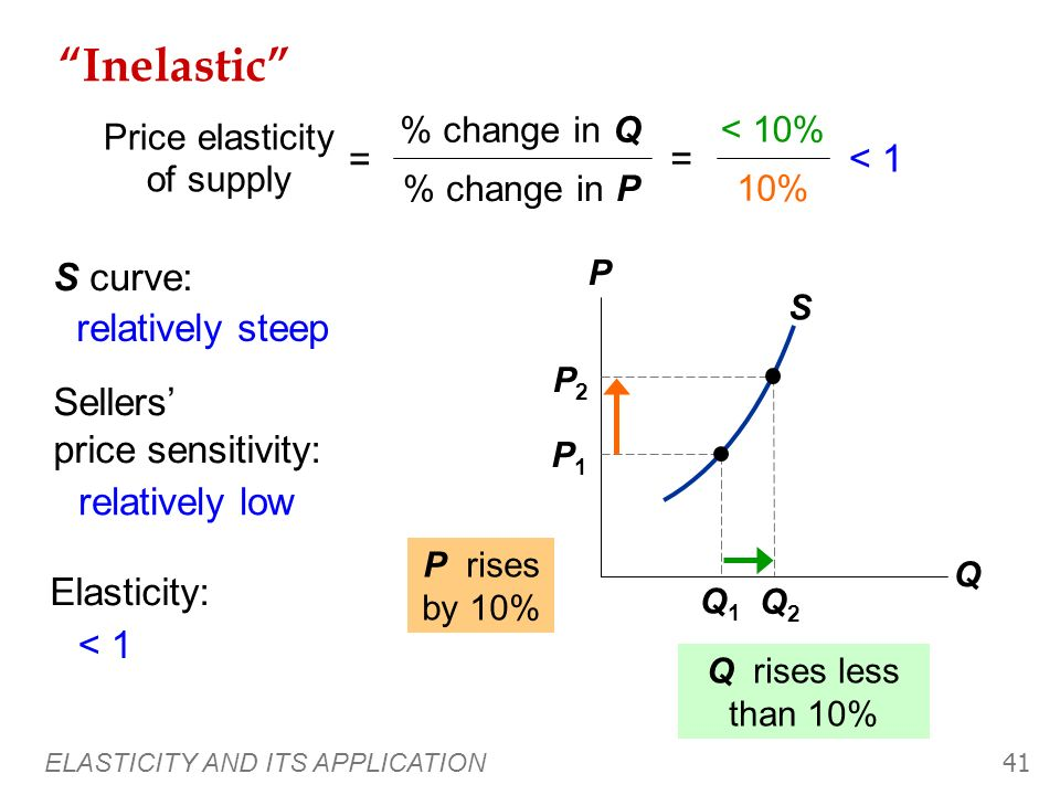 ELASTICITY AND ITS APPLICATION 40 S Perfectly inelastic (one extreme) P Q Q1Q1 P1P1 P2P2 Q changes by 0% 0% 10% = 0 Price elasticity of supply = % cha