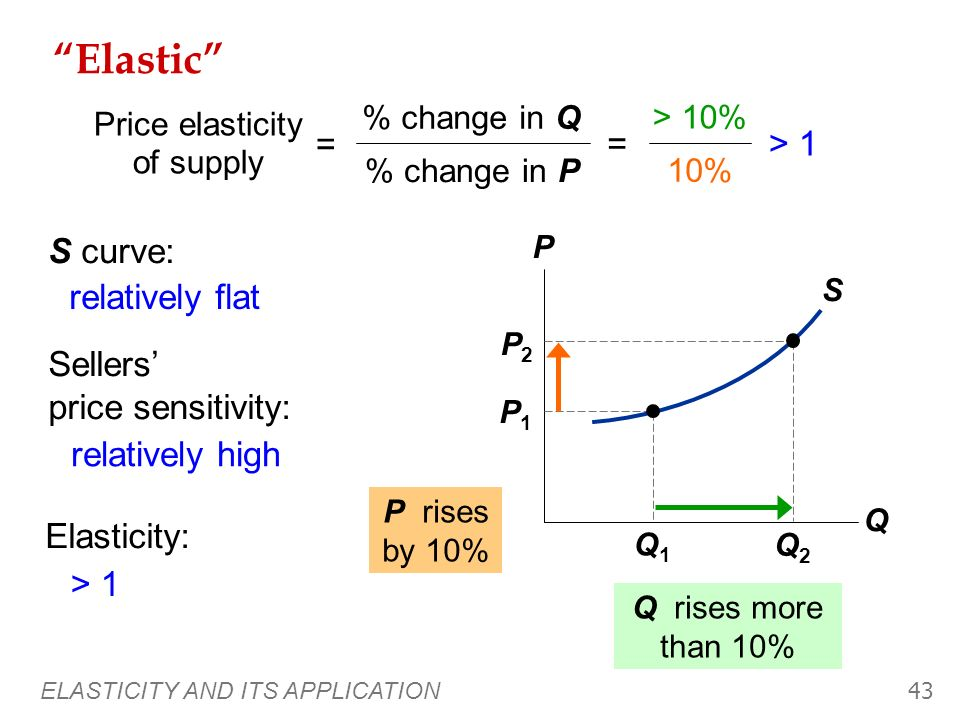 ELASTICITY AND ITS APPLICATION 42 S Unit elastic P Q Q1Q1 P1P1 Q2Q2 P2P2 Q rises by 10% 10% = 1 Price elasticity of supply = % change in Q % change in