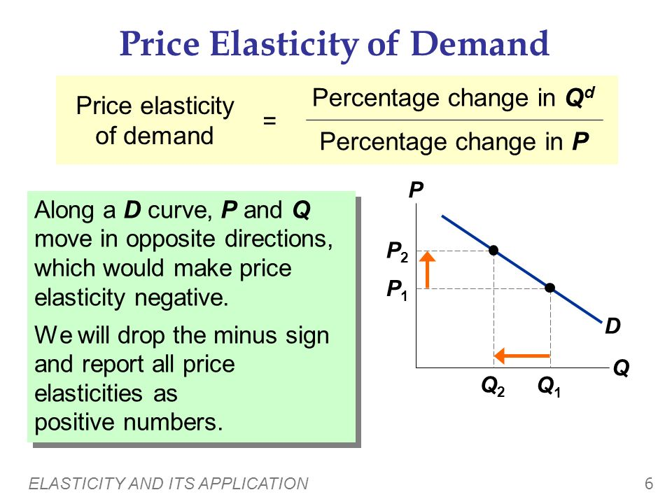 ELASTICITY AND ITS APPLICATION 6 Price Elasticity of Demand Along a D curve, P and Q move in opposite directions, which would make price elasticity negative.