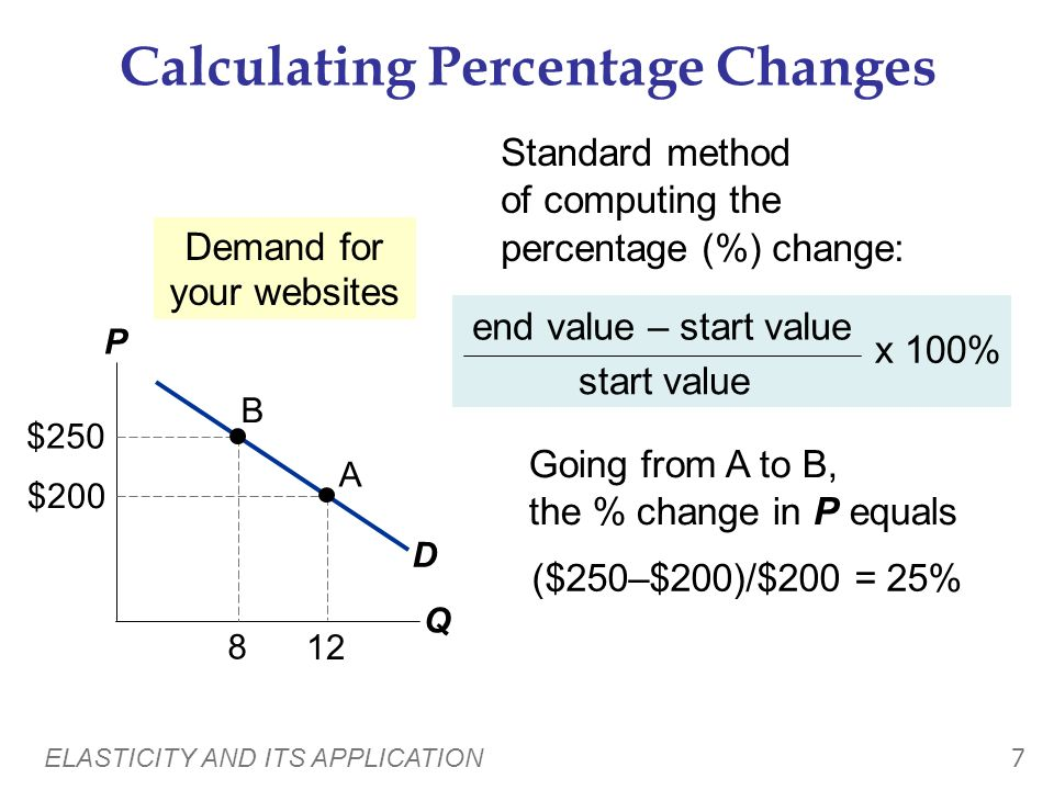 ELASTICITY AND ITS APPLICATION 6 Price Elasticity of Demand Along a D curve, P and Q move in opposite directions, which would make price elasticity ne