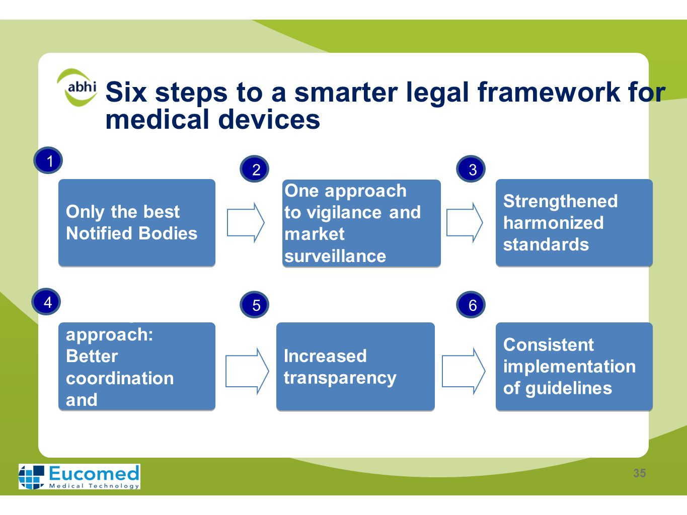 Six steps to a smarter legal framework for medical devices Only the best Notified Bodies One approach to vigilance and market surveillance Strengthene