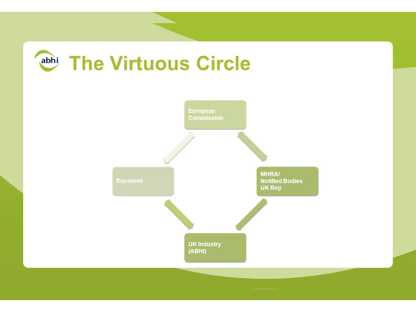 European Commission MHRA/ Notified Bodies UK Rep UK Industry (ABHI) Eucomed The Virtuous Circle