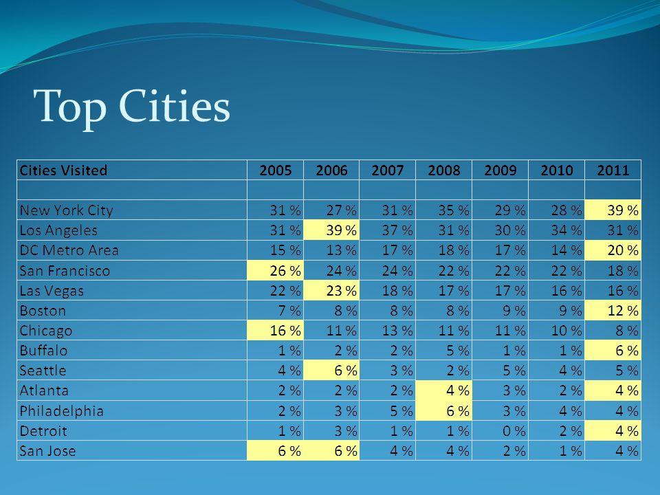 Top Cities