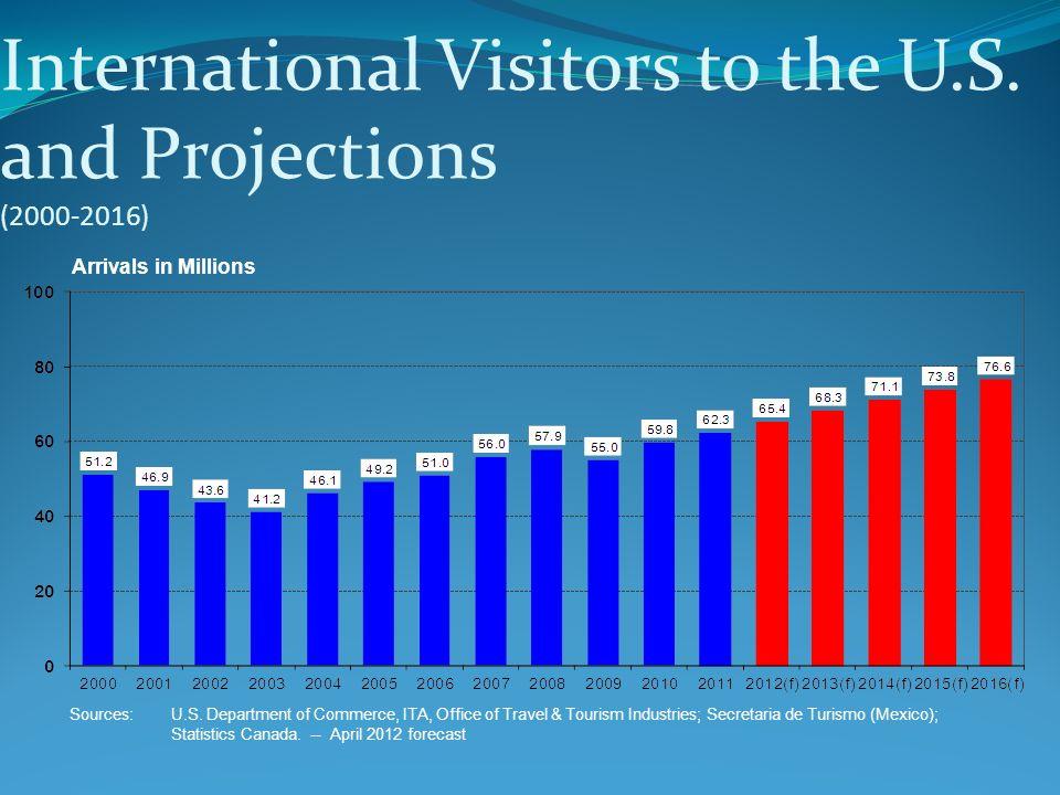 Arrivals in Millions Sources:U.S. Department of Commerce, ITA, Office of Travel & Tourism Industries; Secretaria de Turismo (Mexico); Statistics Canad