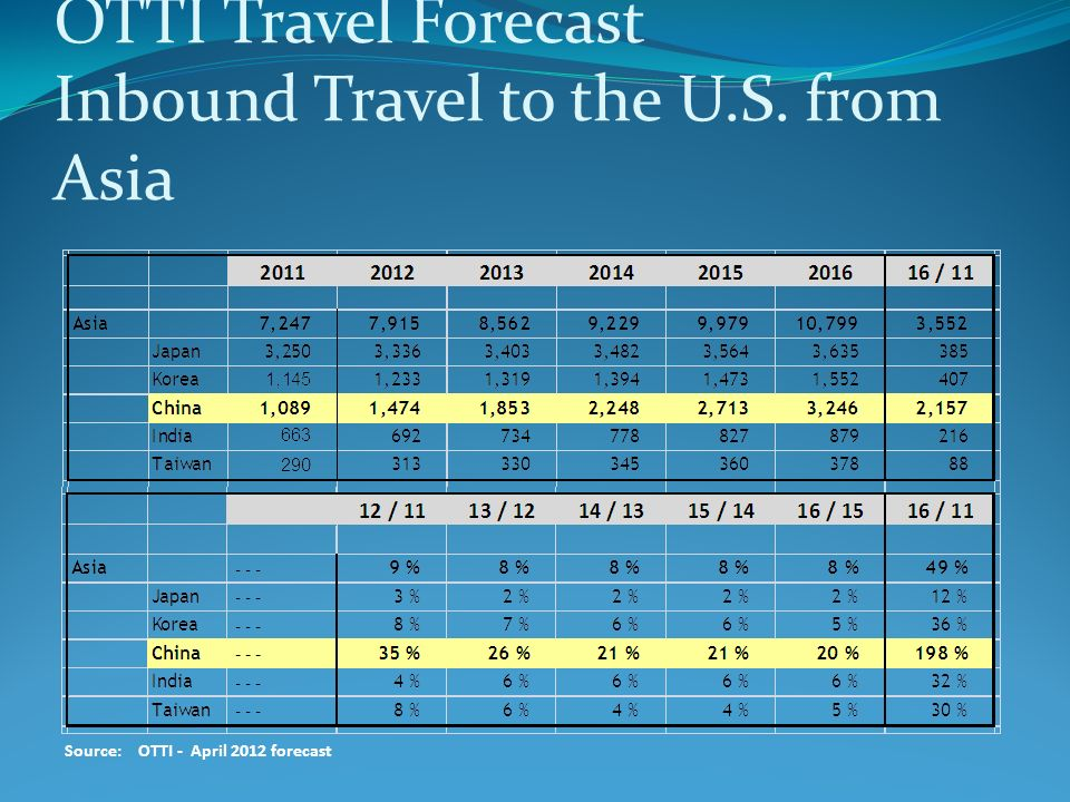OTTI Travel Forecast Inbound Travel to the U.S. from Asia Source:OTTI - April 2012 forecast