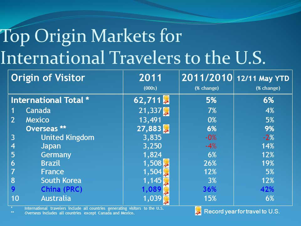 International Total *62,711 5%6% 1Canada21,3377%4% 2Mexico13,4910%5% Overseas **27,8836%9% 3United Kingdom3,835-0%-2% 4Japan3,250-4%14% 5Germany1,8246