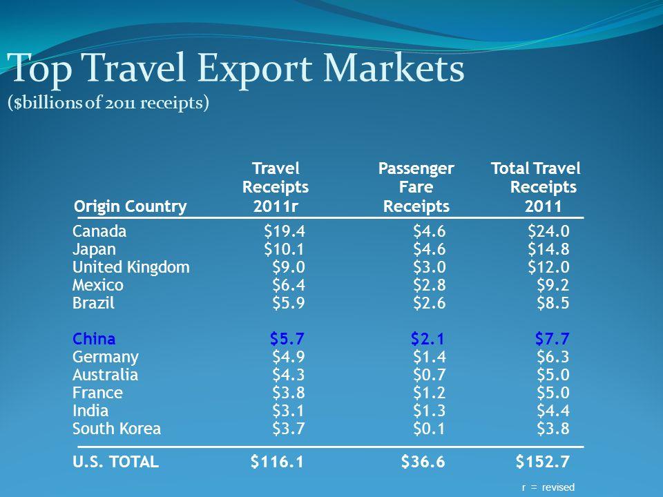 TravelPassengerTotal Travel ReceiptsFare Receipts Origin Country2011rReceipts 2011 Top Travel Export Markets ($billions of 2011 receipts) Canada$19.4$