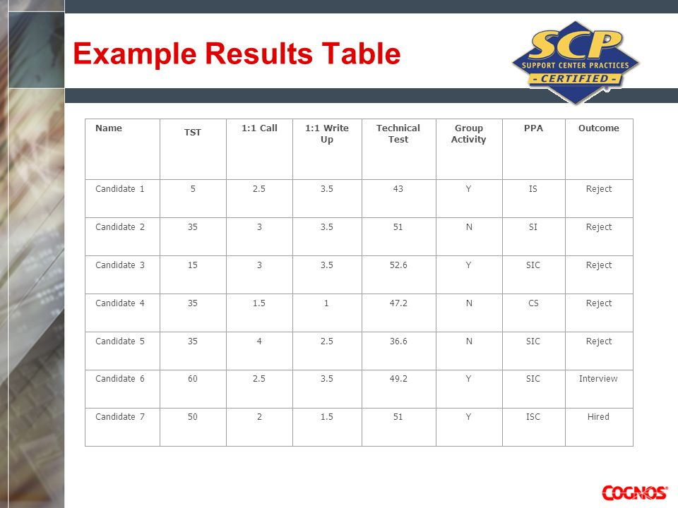 Example Results Table Name TST 1:1 Call1:1 Write Up Technical Test Group Activity PPAOutcome Candidate 152.53.543YISReject Candidate 23533.551NSIRejec