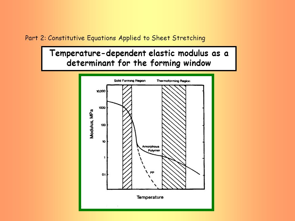 Part 2: Constitutive Equations Applied to Sheet Stretching Temperature-dependent elastic modulus as a determinant for the forming window